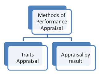 essay appraisal method performance appraisal