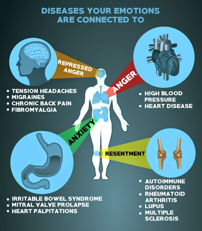 Diseases Physical Ailments: More Healthy Living Options: Diseases Your Emotions Are