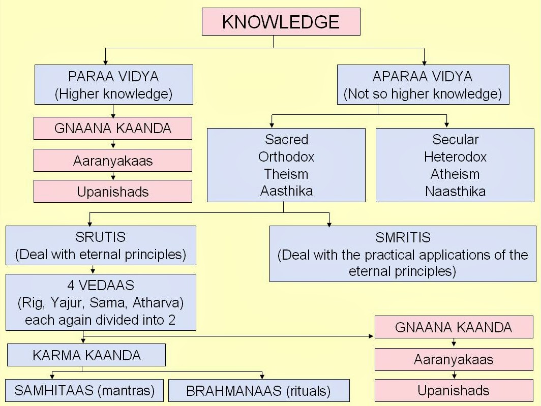 the two main concepts of vedic philosophy It has its highly spiritual and abstract side suited to the philosopher  apart from  these concepts there are two basic ideas underlying the vedas - satya (truth).