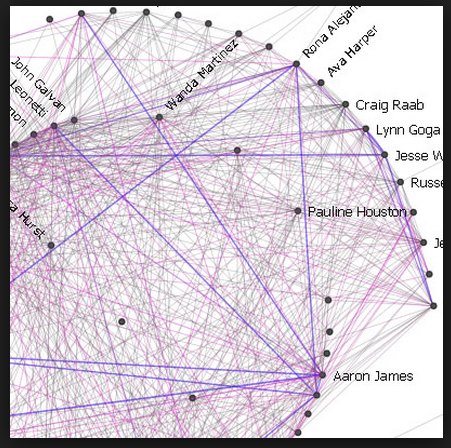 Graph connecting users