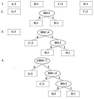 Algoritma Huffman Dengan Java