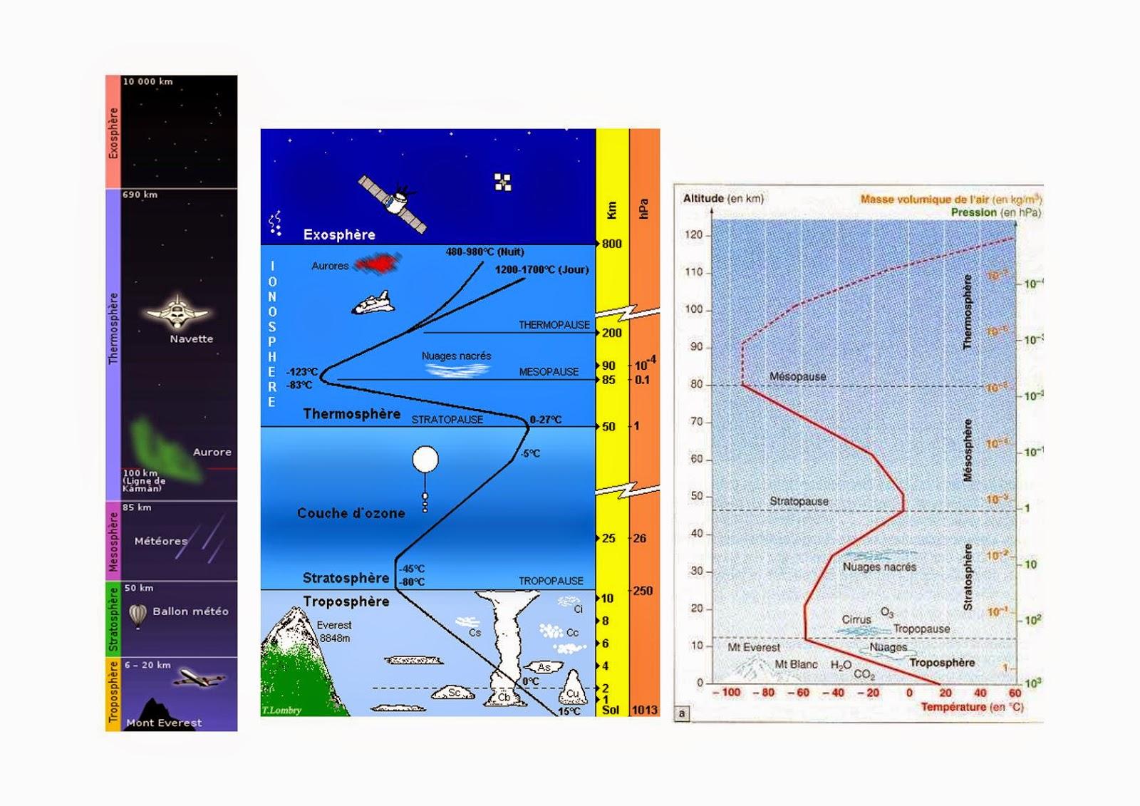 Mls svt 2de db septembre 2014 - Les couches de l atmosphere ...