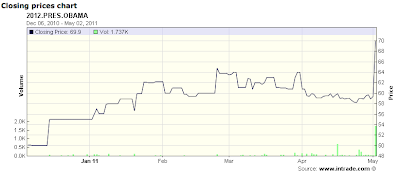 graph of Obama's chances on Intrade