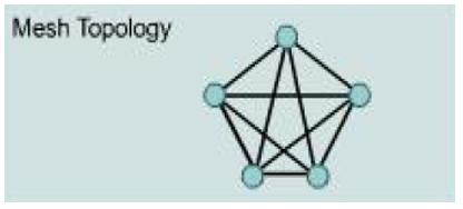 Materi TKJ : Jenis - Jenis Topologi Jaringan Komputer