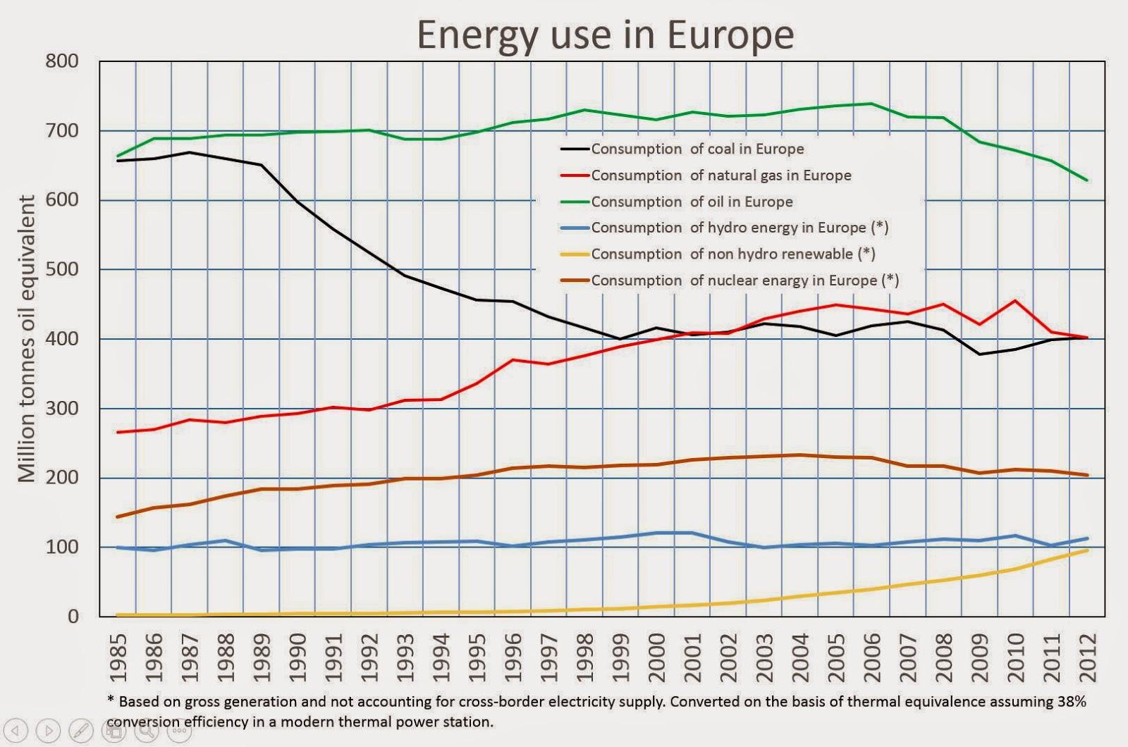Idag har Kjell Aleklett på Fb visat siffror som i princip redogör för i  vilken prekär situation Europa befinner sig när det gäller förnyelsebar  energi. 0245caf1bf929