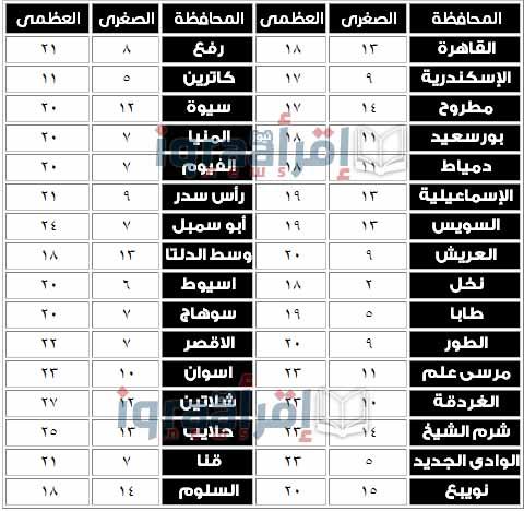 حال الطقس اليوم في مصر الجمعة 8-1-2016
