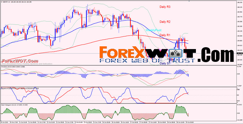 Best technical indicator for day trading forex