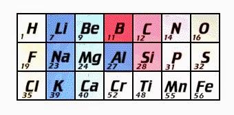 2 la tabla peridica y sus elementos qumicos blog de qumica en 1863 propuso que los elementos se ordenaran en octavas ya que observ tras ordenar los elementos segn el aumento de la masa atmica urtaz Image collections