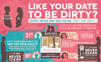 How Dirty is Your Valentine Date