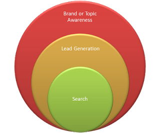 Brand-Topic Awareness image from Bobby Owsinski's Music 3.0 blog