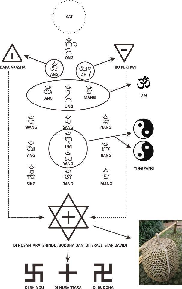 RAMALAN dan KEBANGKITAN HINDU: Pemahaman dan Arti Simbol Ongkare