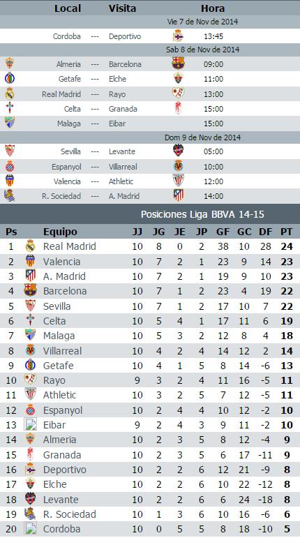 Calendario Liga BBVA jornada 11 2014-2015