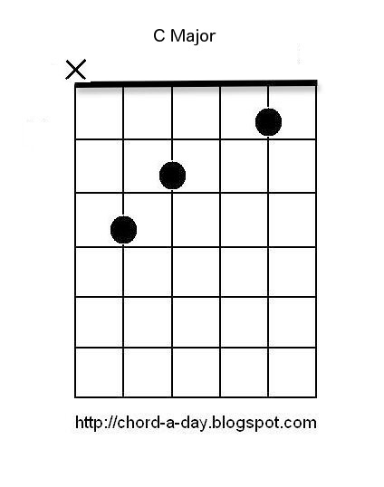 A New Guitar Chord Every Day: C Guitar Chord : Beginners Guitar Chords