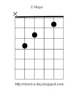 C guitar chord | beginners guitar chords