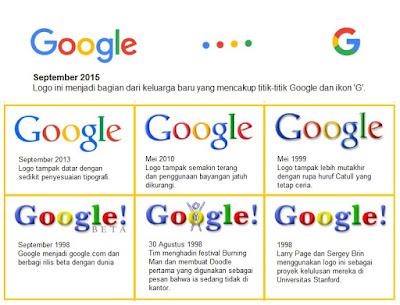 Riwayat Logo Google dari Tahun 1998 sampai dengan 2015