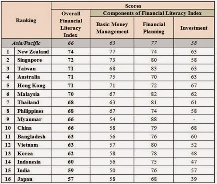 Indonesian Wealth Management: BNI Financial Literacy Program