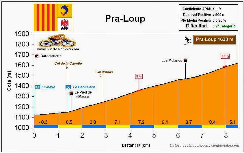 Altimetría perfil Pra-Loup