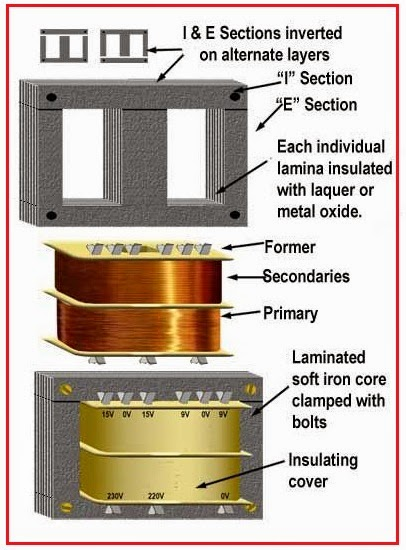 Electrical Engineering World: Power Transformer Construction