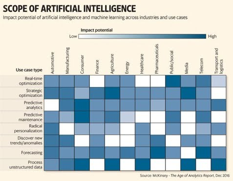 Scope of Artificial intelligence #AI