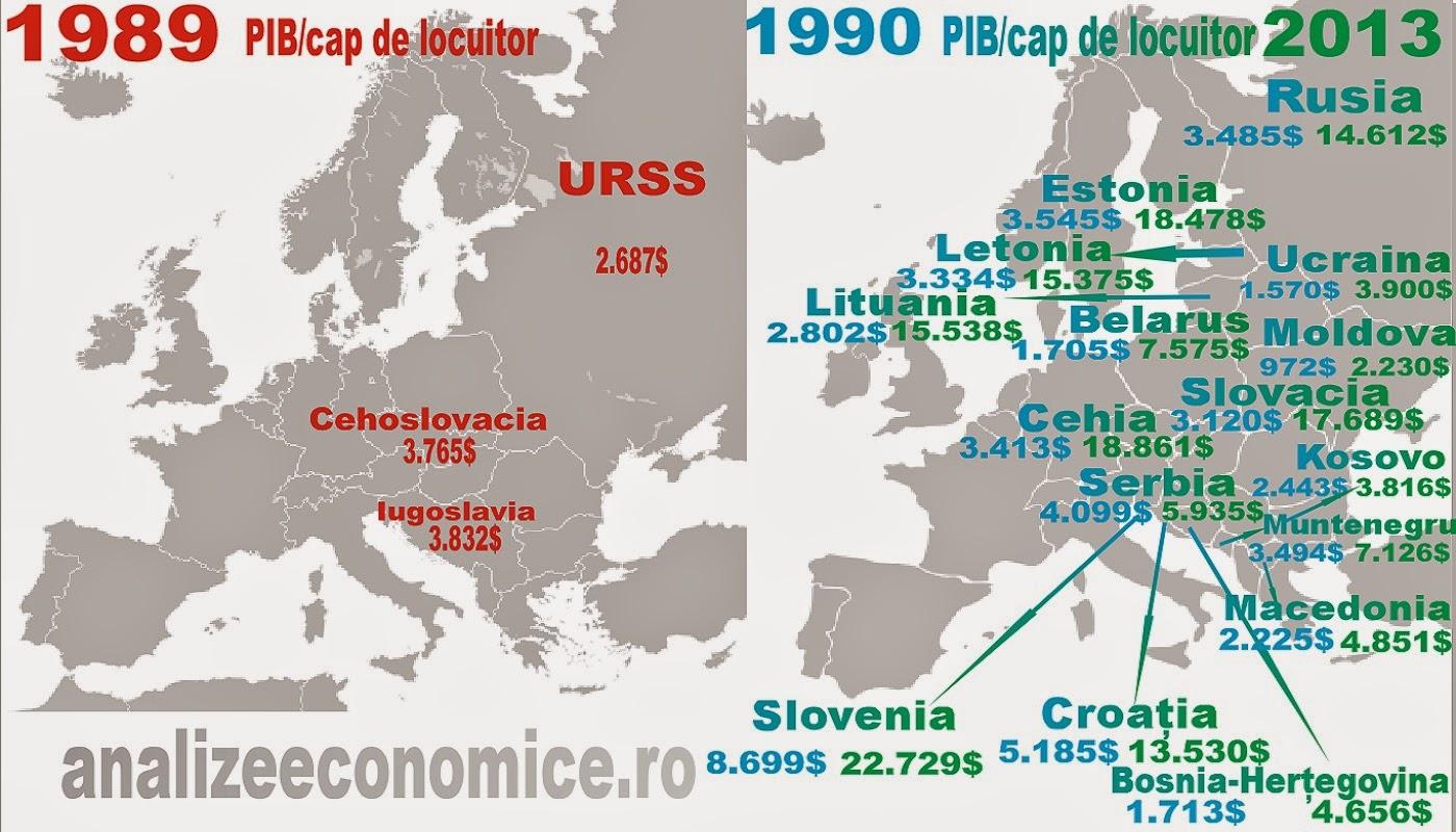 Cum au evoluat economic statele fostei Iugoslaviii, URSS-ului și Cehoslovaciei