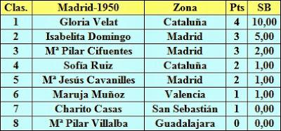 Clasificación después de la 4ª ronda del I Campeonato de España de Ajedrez Femenino 1950