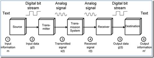 Proses komunikasi data dalam bentuk diagram teknik komputer pada gambar 1 dibahas tentang diagram model komunikasi data nah gambar diatas adalah penjelassan lebih lanjut tentang hal tersebut yaitu model komunikasi ccuart Image collections