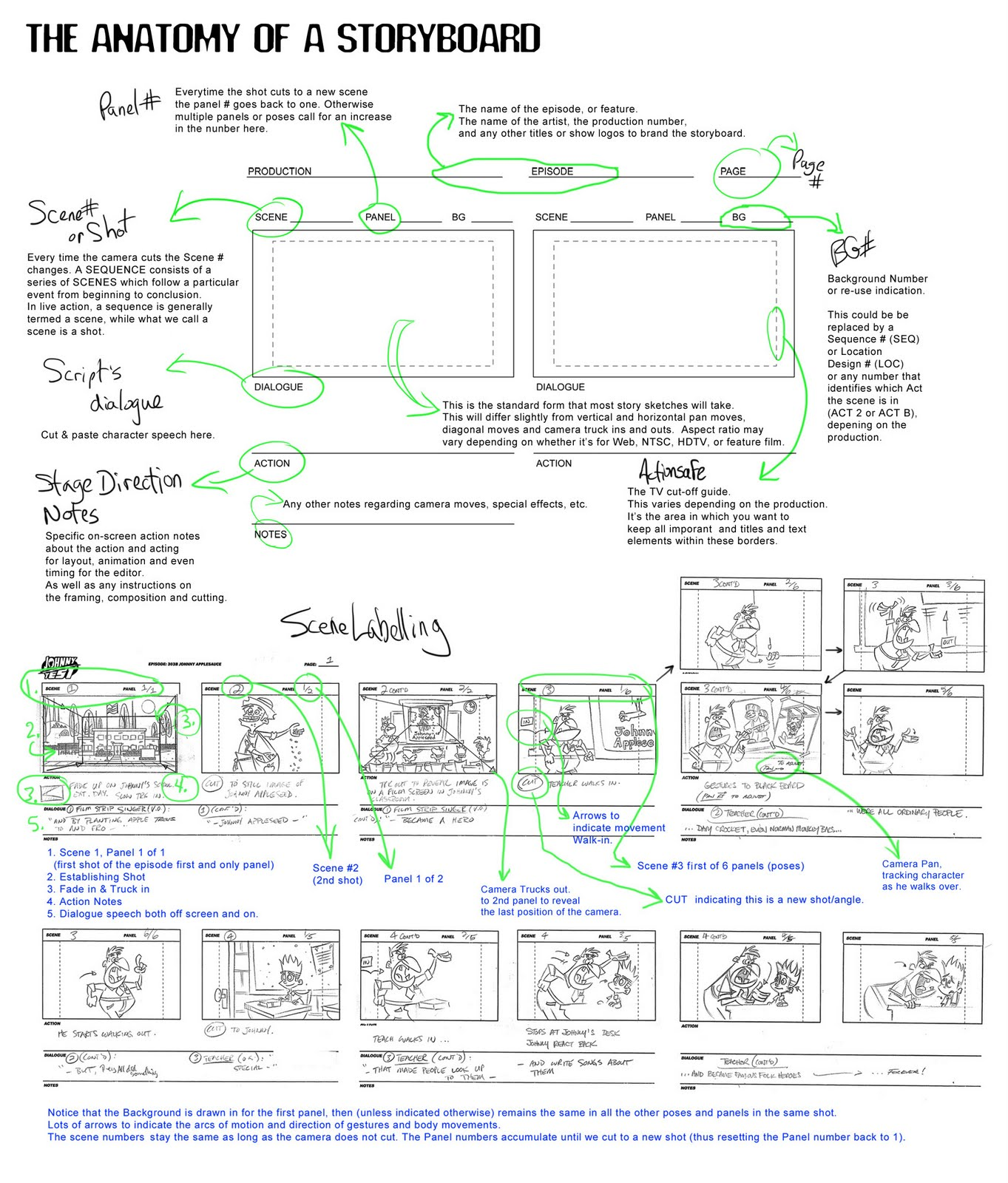Flooby Nooby: The Anatomy of a Storyboard