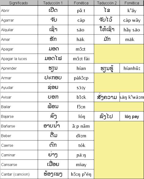 laotian verbs