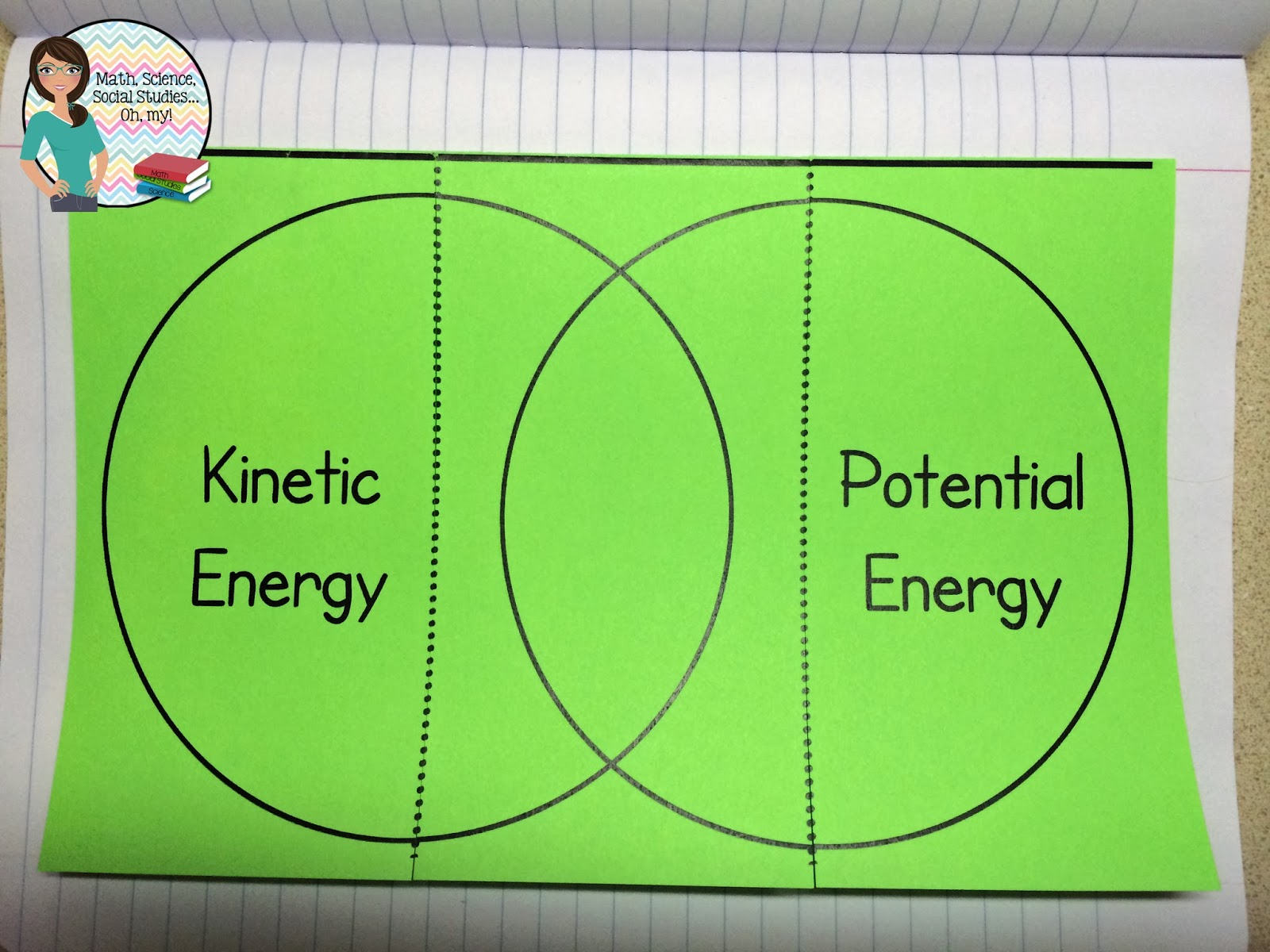 potential energy Potential energy, expressed in science as u, is energy that is stored within an object, not in motion but capable of becoming active when at rest, every object has.