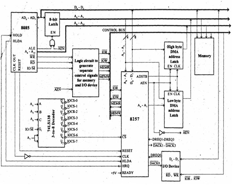 Microprocessor And Microcontroller  Direct Memory Access Or Dma  Image 8257