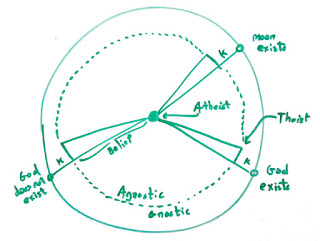 A diagram depicting the relationship between atheism, theism and agnosticism