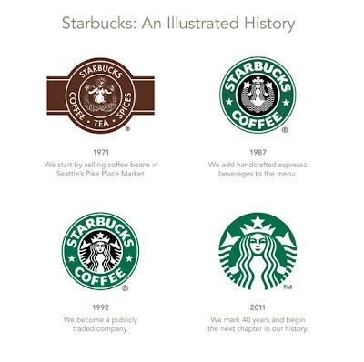 星巴克 (Starbucks, SBUX)