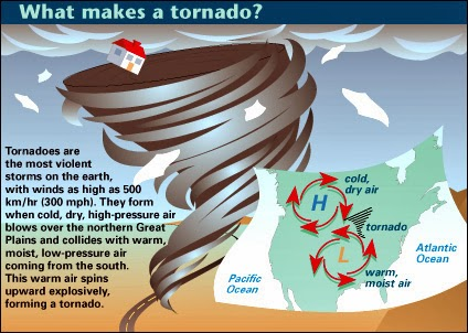 a report on tornadoes causes and types Us tornadoes cause 80 deaths and more than 1,500 injuries per year tornado  facts a tornado forms when changes in wind speed and direction create a.