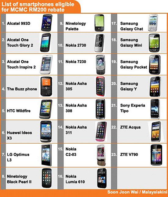 Senarai Telefon Pintar (Smartphones) Rebat RM200 Bajet 2013