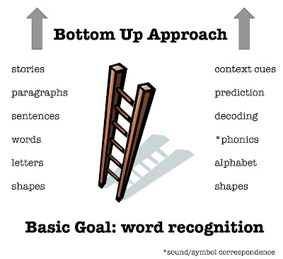 the bottom up theory of reading Bottom-up theories of the reading process depend on phonetic awareness and word-by-word decoding strategies, the system for adult basic education support reports much like solving a puzzle piece by piece, early reading skills build upon each other until students are reading with fluency and high.