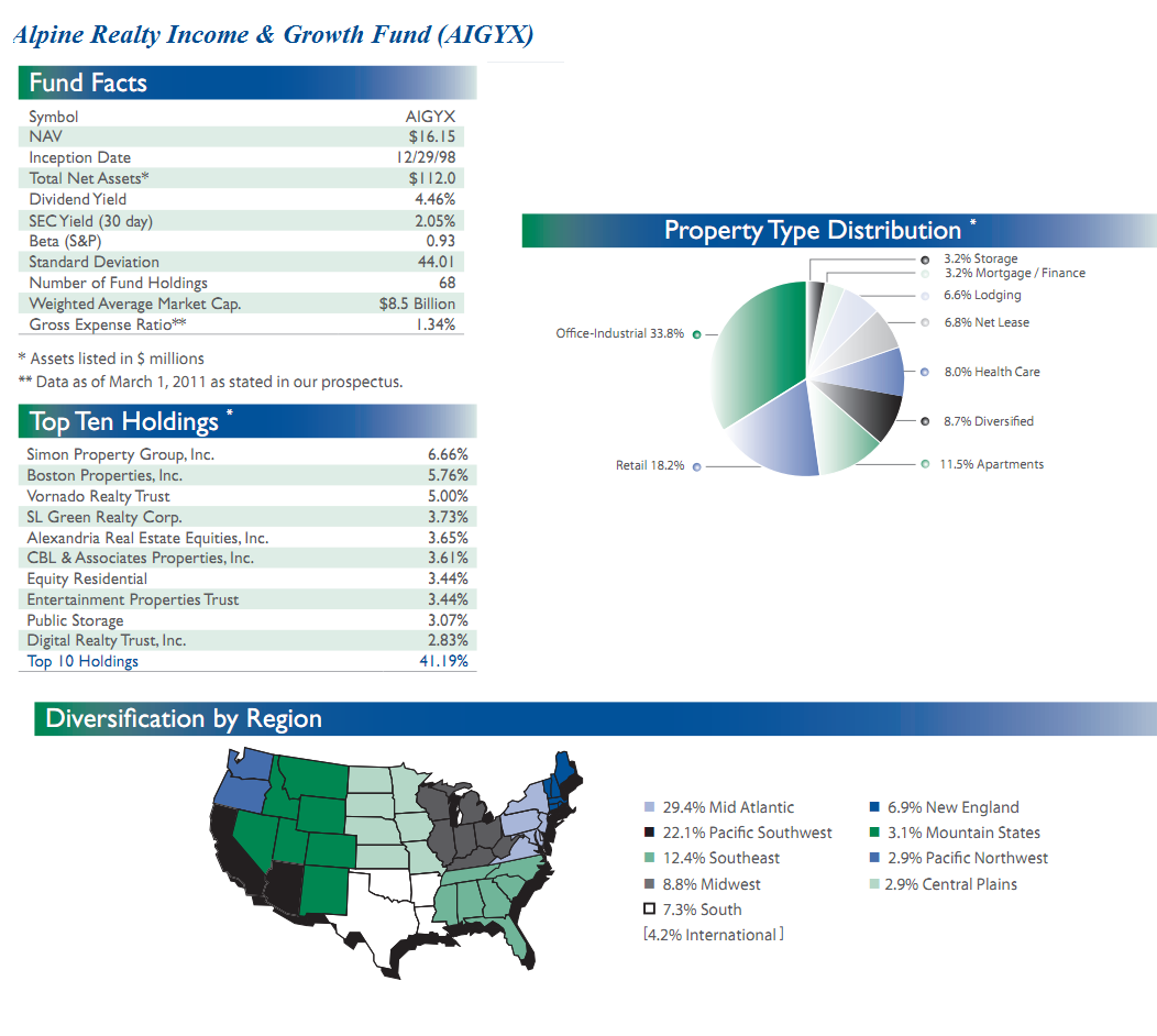 Real estate reit equity mutual funds june 2011 mepb financial