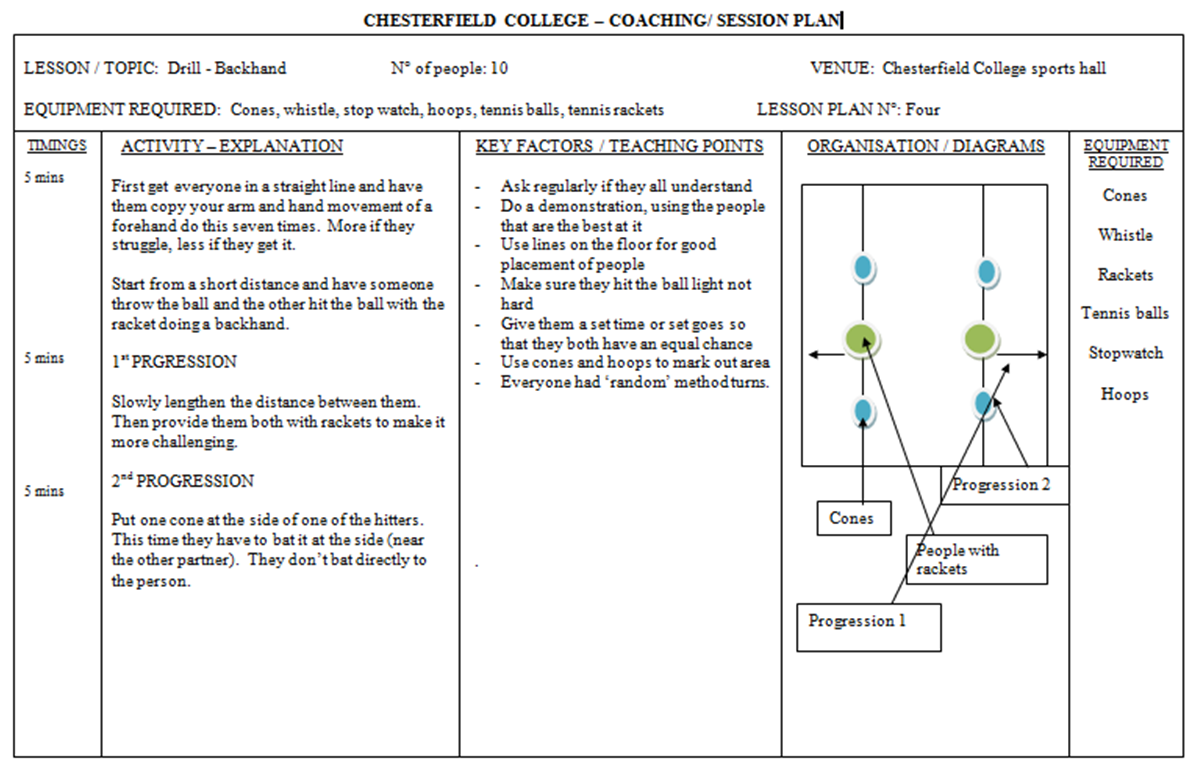 sports coaching session plan The 'how to coach: plan, do, review' elearning module helps you understand the principles behind well organised coaching sessions learning about the principles of planning, delivering and evaluating coaching sessions will help you become a more effective coach and always enable your participants to progress and meet their goals.