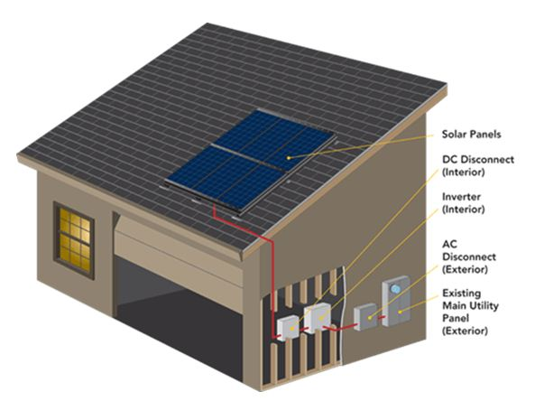 Building a storage bench how to build a solar panel pdf for Solar panel house plans