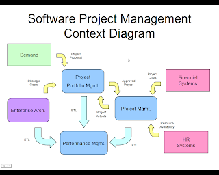 Lecture - 2 Project Management: An Overview - YouTube