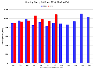 Starts Housing 2013 and 2014
