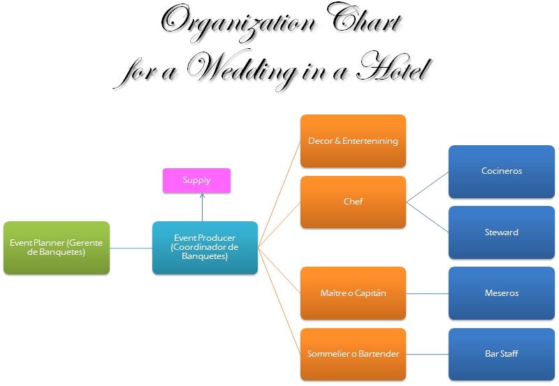 Portafolio de Planificación y Organización de Banquetes ...