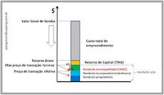 A repartição da renda da terra na indústria da incorporação imobiliária