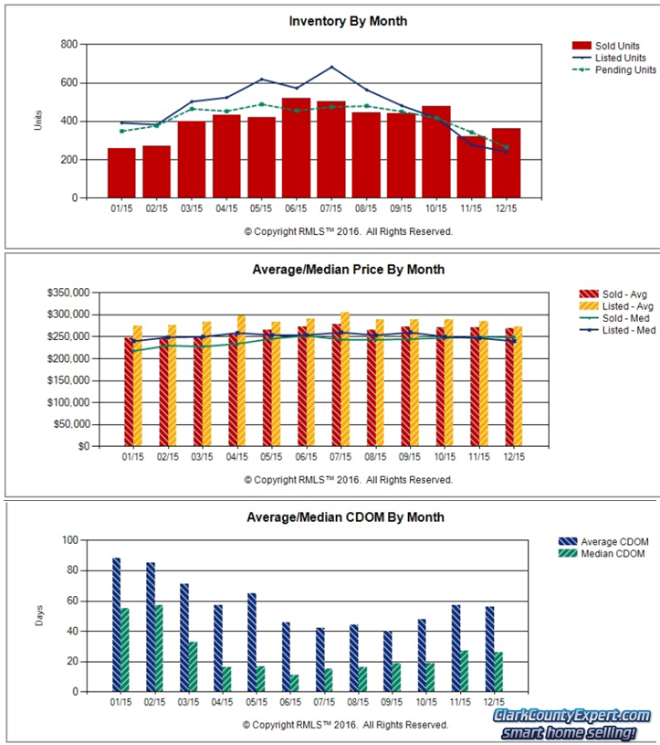 RMLS Charts of Vancouver WA Resale Home Sales Trends in December 2015