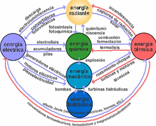 Energia electromagnetica ejemplos yahoo dating 9