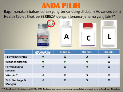 perbandingan advance joint health shaklee
