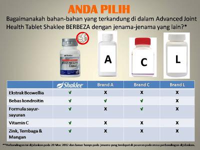 perbandingan advance joint health shaklee