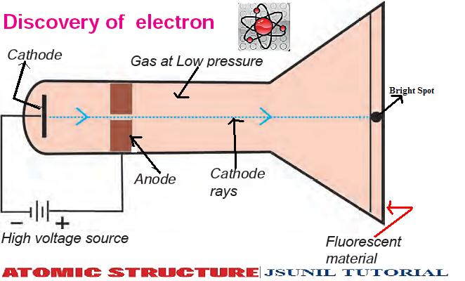 Discovery of electron is actually so easy