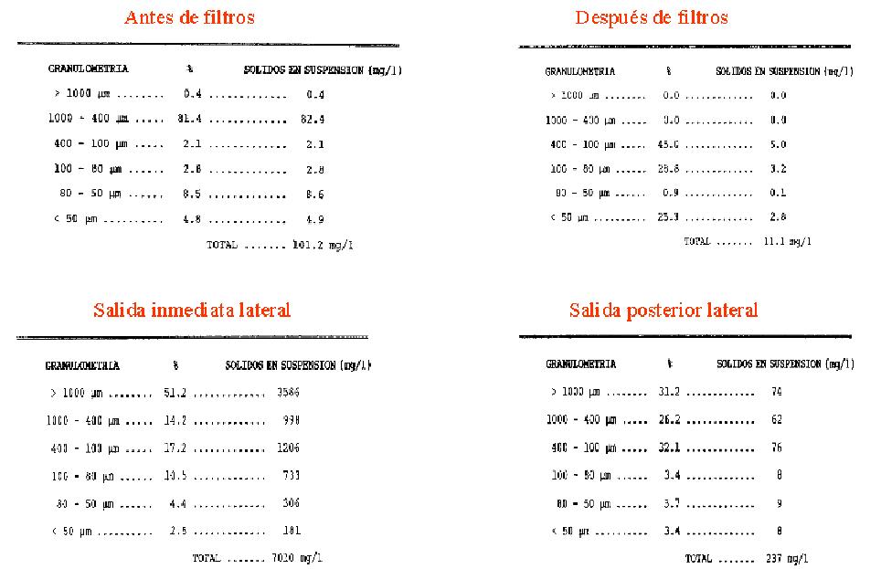 ejemplo análisis agua de irriqulture