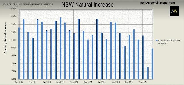 NSW natural increase