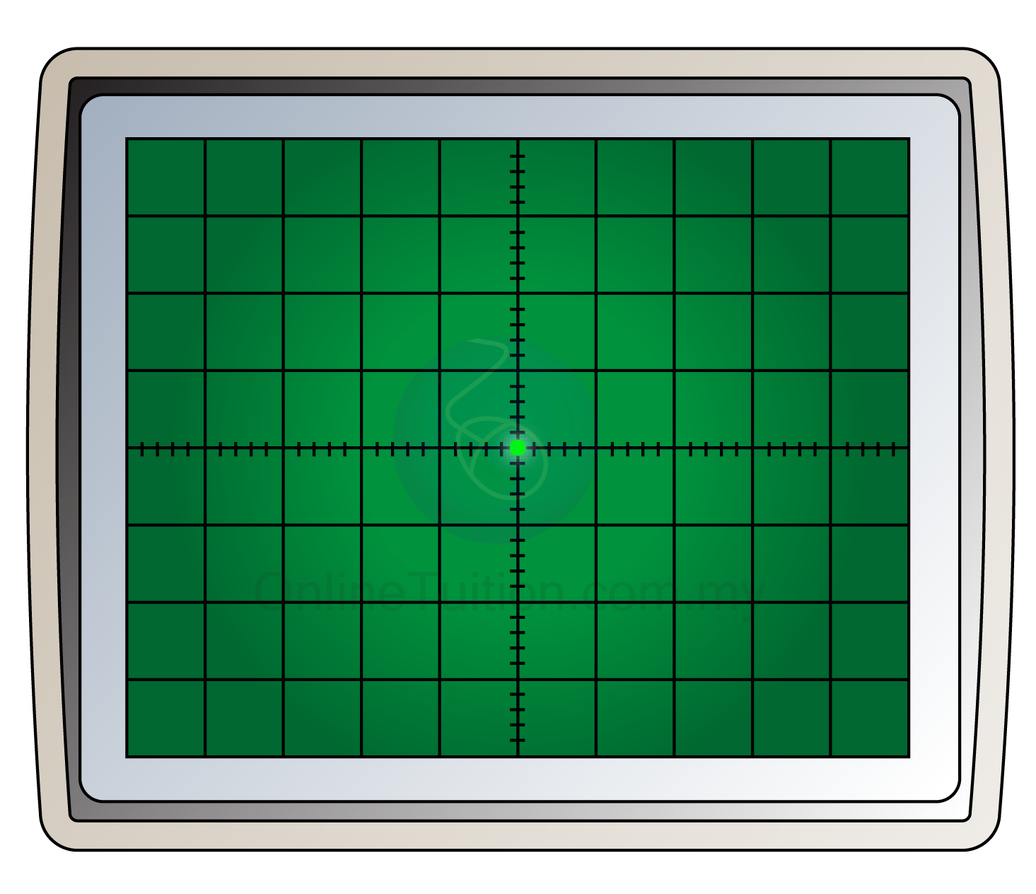Cathode Ray Oscilloscope : Uses of cathode ray oscilloscope measuring potential